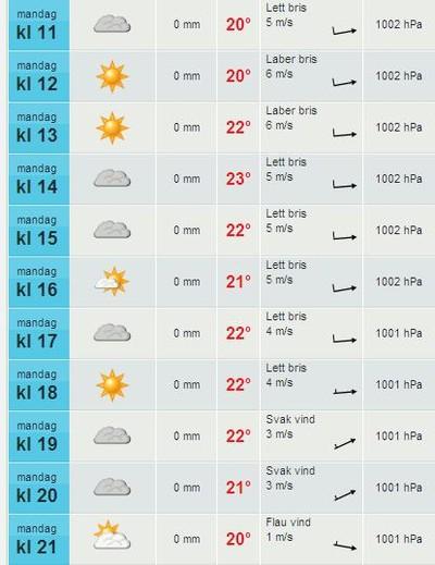 Vädret i Jonsered enl. yr.no